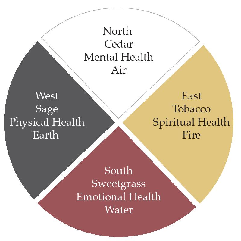 Medicine-Circle